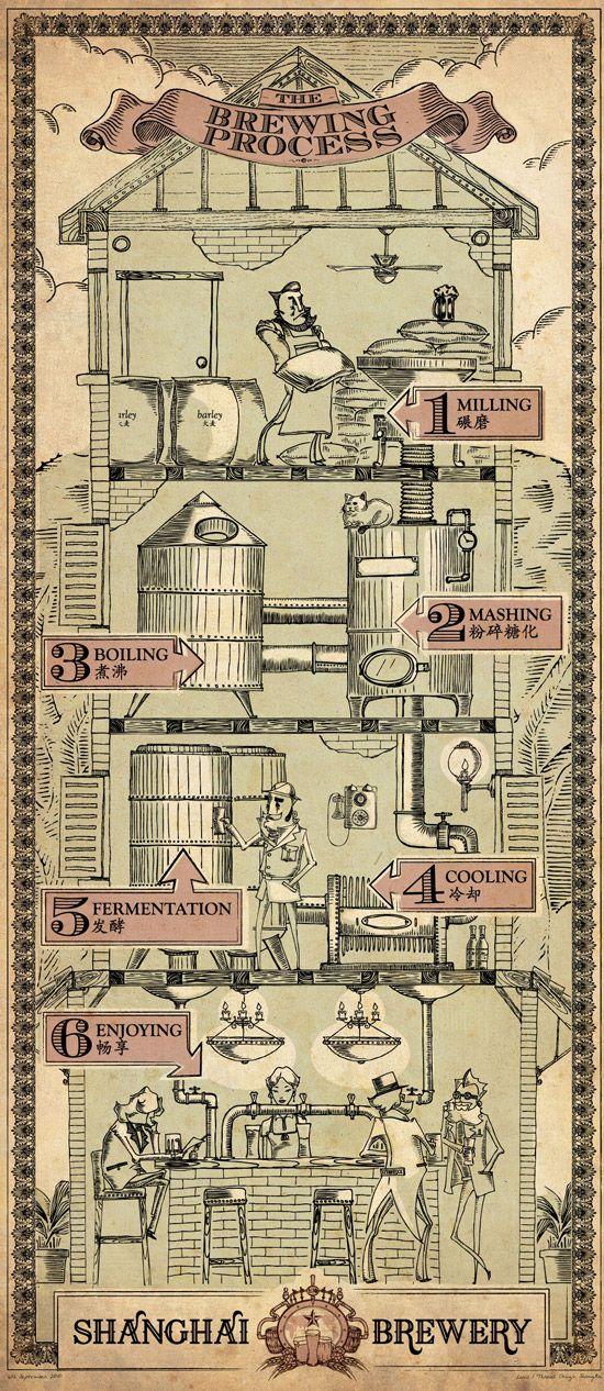 beer-making-process Shanghai brewery