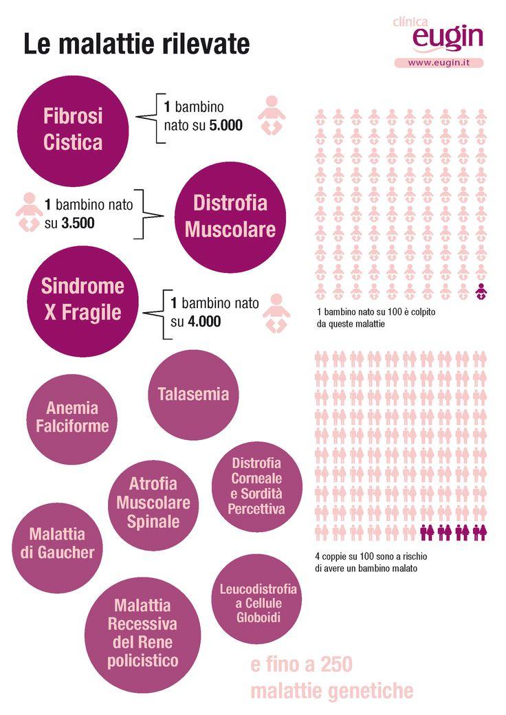 Eugin è il primo centro di Riproduzione Assistita in Europa ad applicare un'analisi di rilevamento di malattie rare alla sua banca di donatrici. In pratica, l'esame elimina il rischio che il bambino erediti malattie genetiche gravi dalla donatrice e dal padre.