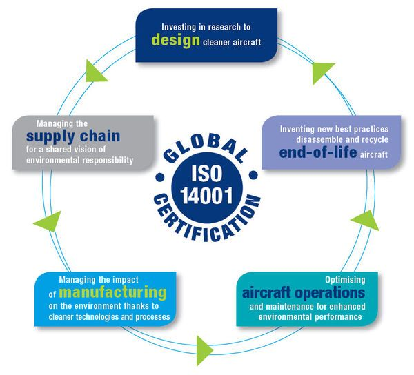 Eco-efficiency  Airbus, a leading aircraft manufacturer