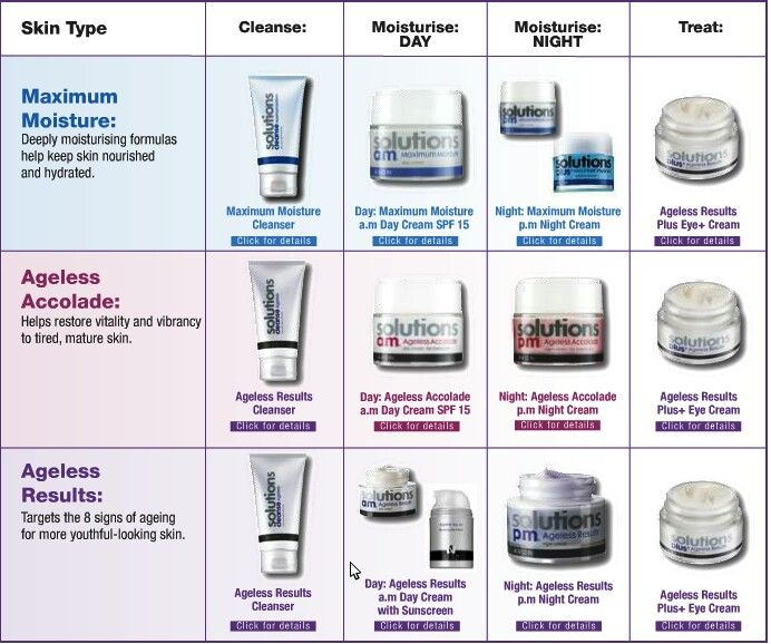 The Soulatins Skin Care Chart. USE it to help make your choice of what you need. shop.avon.com.au/store/carey All ages on sale $9-99 This month!