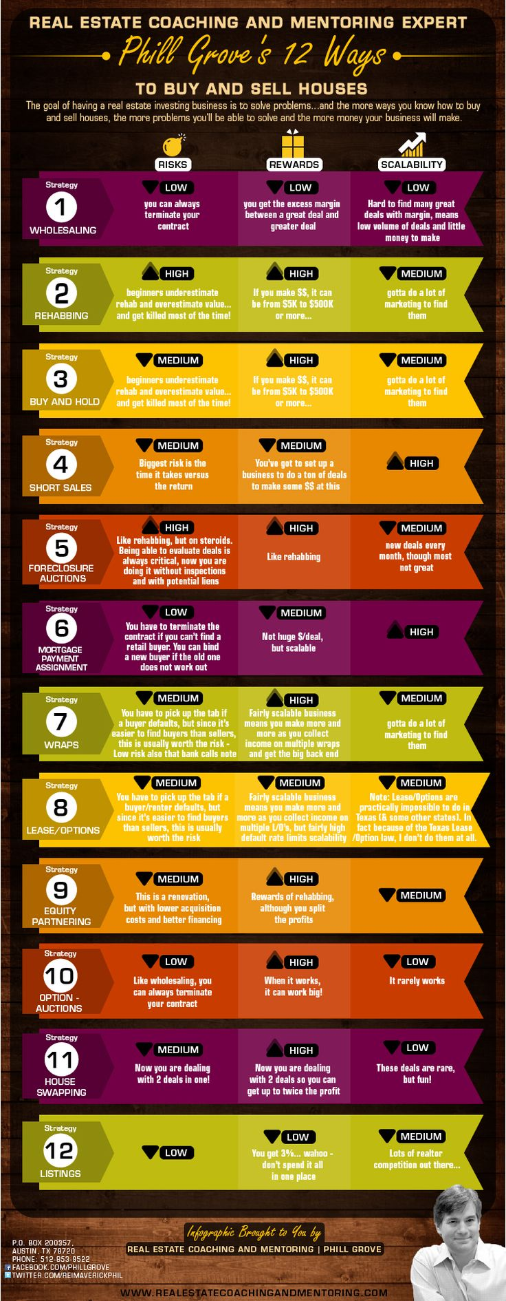 What are the 12 Ways to Buy and Sell Real Estate? The infographic below details the 12 different ways to invest, the level of risk, reward and scalability. For more information, please visit http://realestatecoachingandmentoring.com/12-ways-to-buy-and-sell-real-estate-infographic/