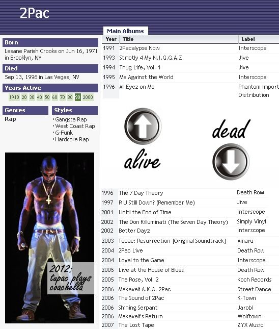 Tupac Dead Body | Following Tupac's appearance as a hologram at the Coachella 2012 ...