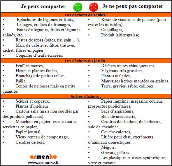 Informations Composteur - Armenko