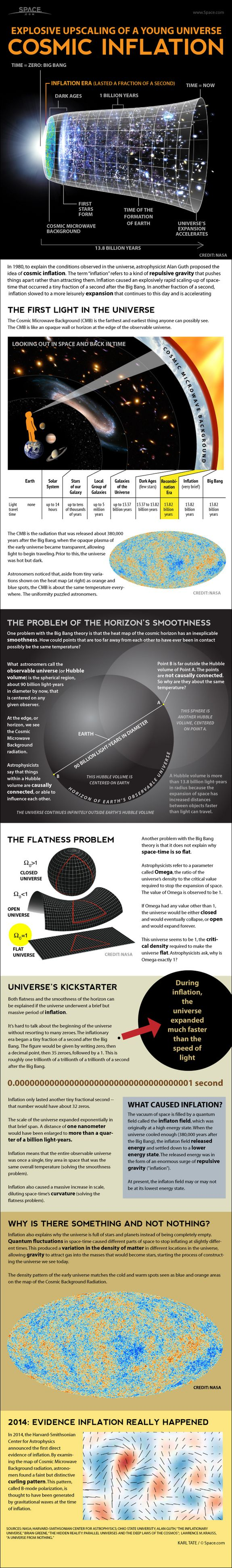 Infographic: How the cosmic force of inflation enlarged the early universe.