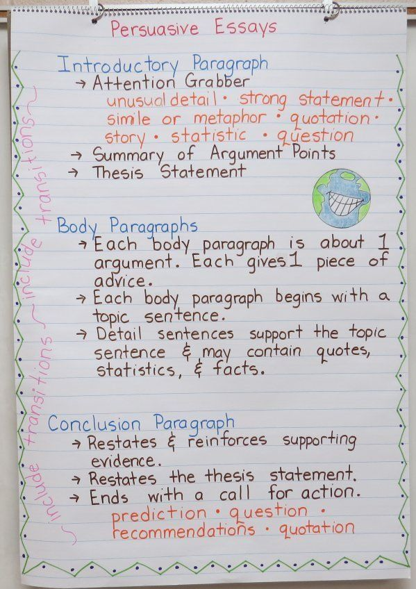 Persuasive Writing Anchor Chart