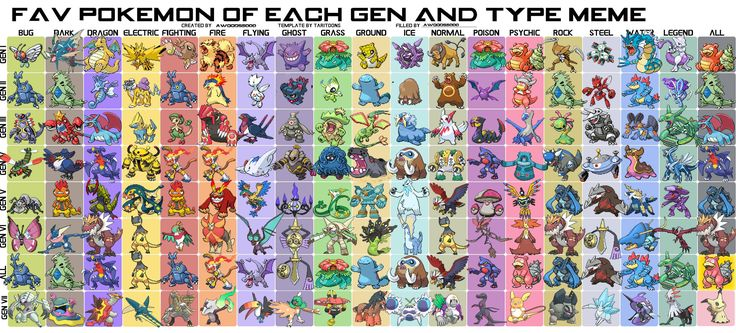 Added the New Gen to an Old Fav Pokemon Chart. This is such a great Gen already