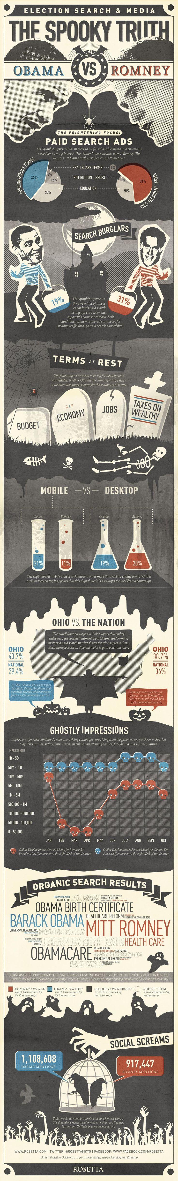 Political Infographic – Presidential Online Marketing Efforts