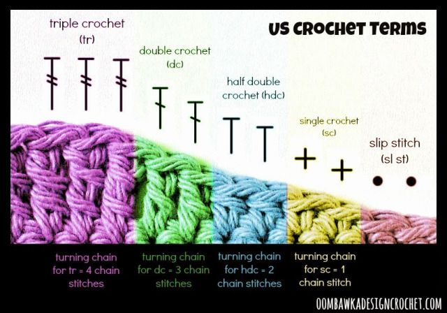 I hope you find this helpful – Recommended Turning Chains  Slip Stitch (sl st) = 0 Single Crochet (sc) = 1 Half Double Crochet (hdc) = 2 Double Crochet (dc) = 3 Triple (or treble) Crochet (tr) = 4 Double Triple Crochet (dtr) = 5  Remember: These are the recommended turning chains – they are not always used by Designers when writing patterns – you should always follow the specific instructions in the Designer's Pattern as they are written.  Please feel free to share this post :)