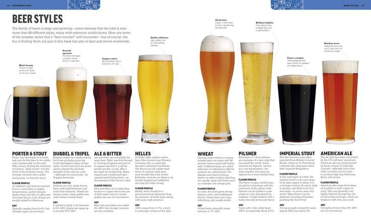 Know your beer styles