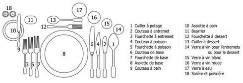 Schéma - dresser une table formelle