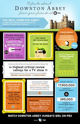 10 'Downton Abbey' Facts via http://www.downtonabbeyaddicts.com/2012/04/10-downton-facts-via-pbs.htmlAbbey Infographic,  Internet Site, Downton Obsession,  Website, Downtonabbey, Web Site, 10 Facts, Downtown Abbey, Downton Abbey