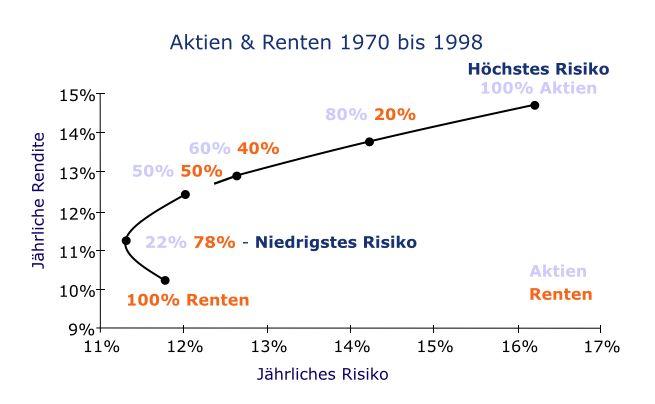#Markowitz: Portfolio aus 78% Anleihen und 22% Aktien risikoärmer als 100% Anleihen