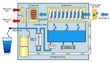 Atmospheric water generator - Wikipedia, the free encyclopedia