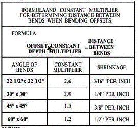 conduit bend multiplier