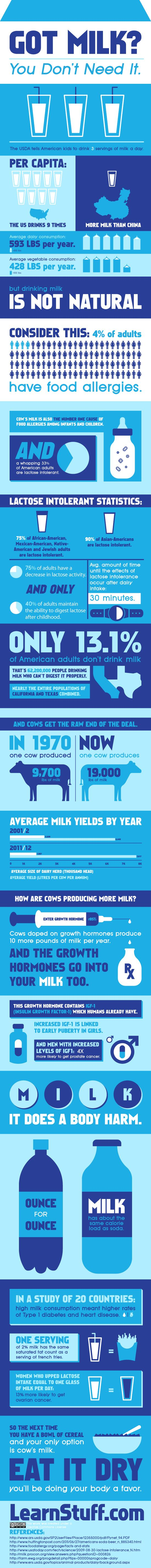 Milk – It does a body harm. See the true affects of milk on your body…   nutritionw
