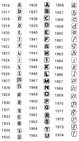 Jewelry Metal Markings Chart Date Letters From 1975 1999