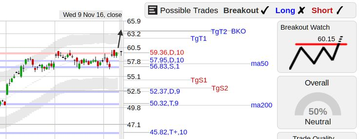 StockConsultant.com - LVS ($LVS) Las Vegas Sands stock compressed price area with a breakout watch above 60.15, analysis, charts