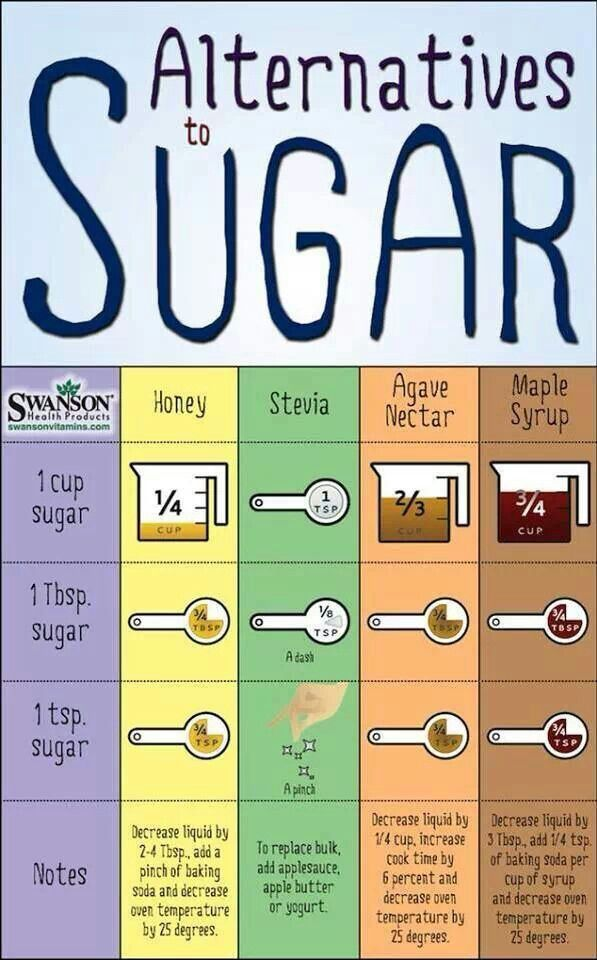 Alternatives to Sugar: good to know... food, nutrition, diet, dieting, vegetables, vegetarian, healthy eating, fruit, good fats   fasts   implefit Get Free Fitness and Weight Loss News and Tips by Liking Us on: www.facebook.com/FastSimpleFitness