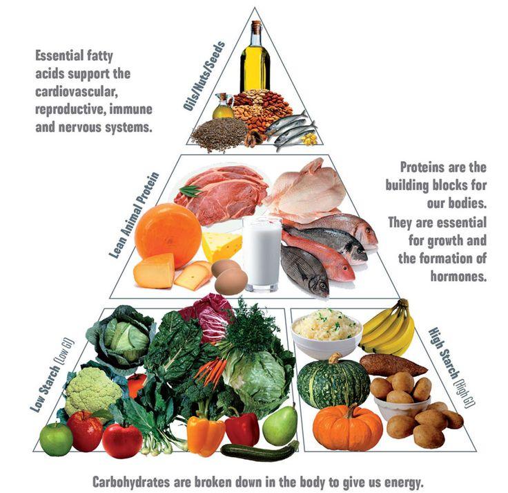 Les Mills' Nutrition Pyramid