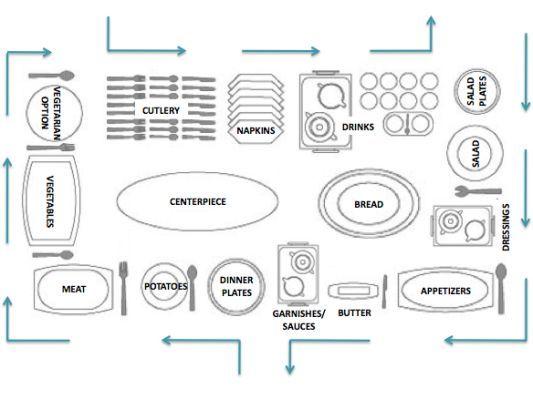 460a8a75f150c78d1296a0d144c9e926 buffet table settings buffet tables mer enn 20 bra ideer om table setting diagram p� pinterest table diagram at edmiracle.co