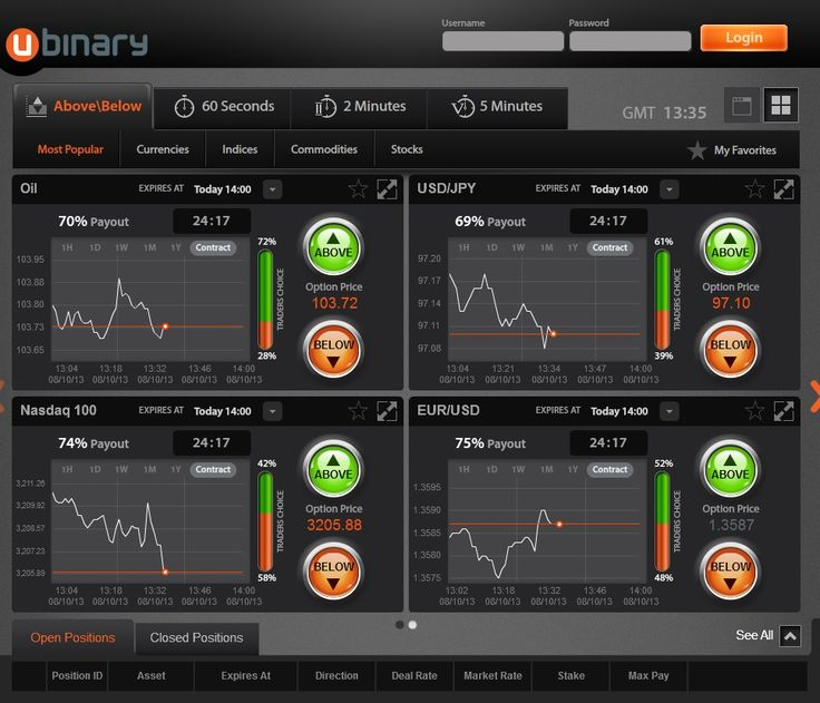 Binary option affiliate network