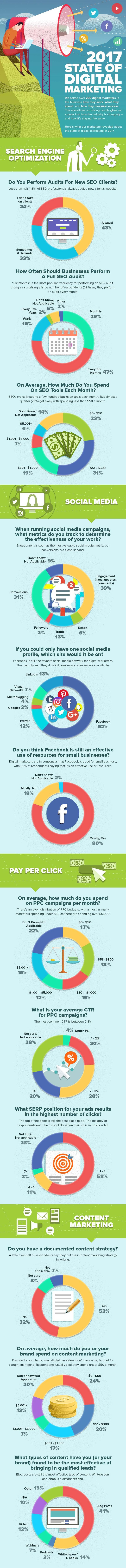 State of Digital Marketing Infographic