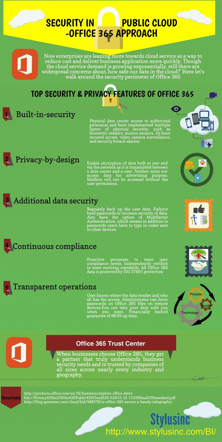 An infographic on the security perimeters offered by Microsoft Office 365 to secure your confidential business data in the cloud Mindware Distributor Dubai UAE