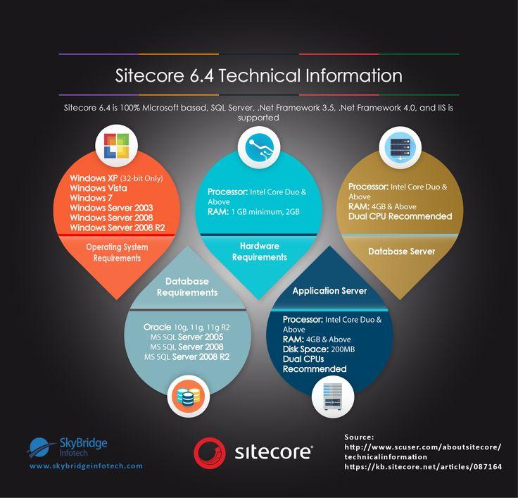 Sitecore 6.4 Technical Information