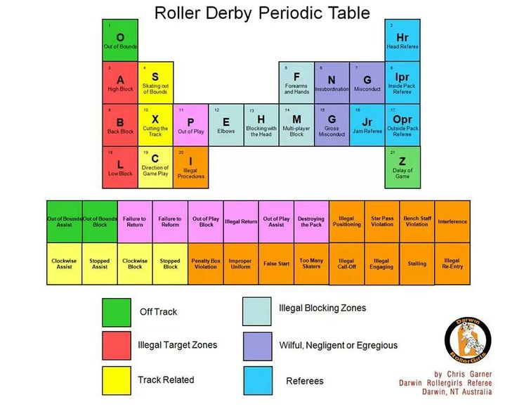 360 best funnies comical images and sayings cgrg likes images on roller derby periodic table made by darwin roller girls urtaz Gallery