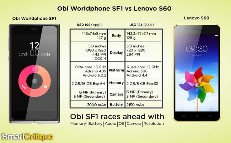 Obi Worldphone SF1 vs Lenovo S60- This comparative review presents the clear winner of the race every android smartphone is running in