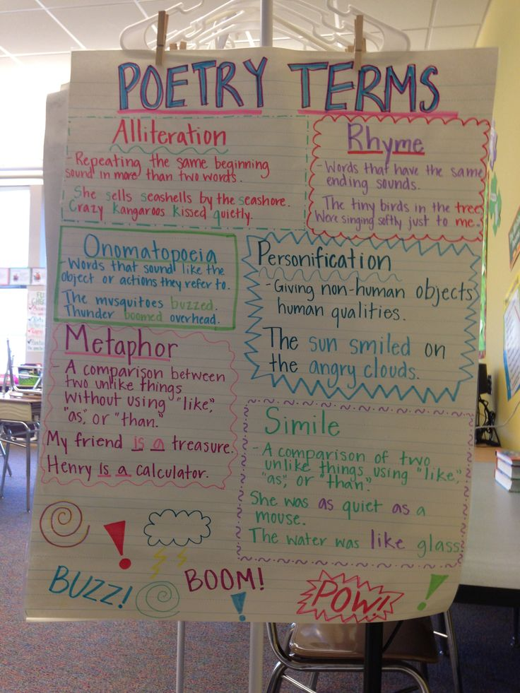 best 25 poetry anchor chart ideas on pinterest anchor types alliteration anchor chart and. Black Bedroom Furniture Sets. Home Design Ideas
