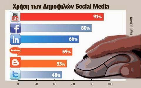 enjoymarket: Βλέπουν YouTube οι Ελληνες χρήστες του Διαδικτύου