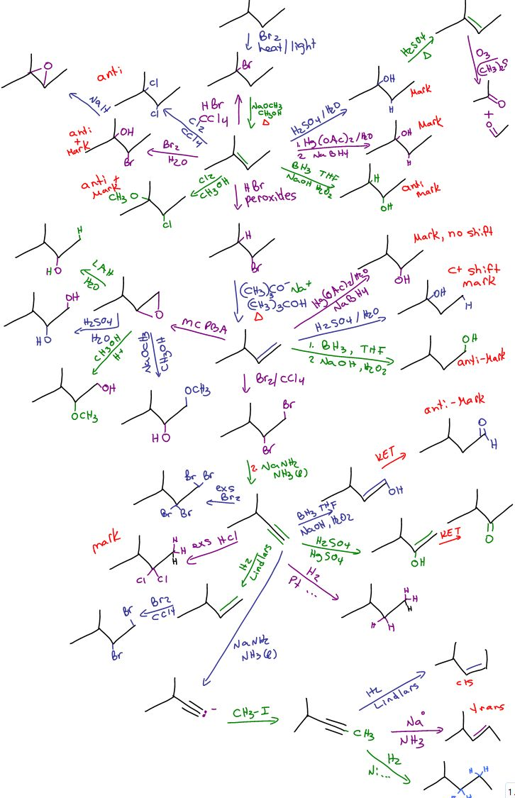 Organic Chemistry Reaction Map Diagram - Molecule sequence for reactions involving alkenes, alkyenes, epoxides, radicals, grignards and more