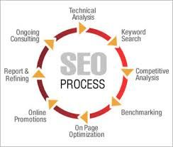 At GCS we are a offering a SEO and internet marketing consulting services in Chandigarh. We are an expert guidance - For more details at:- gleeconsultancyservices.com