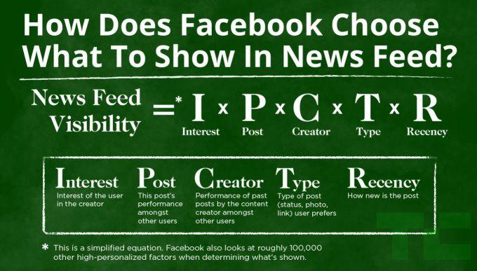 #Facebook #NewsFeed #Visibility #Interest #Post #Creator #Type #Receney