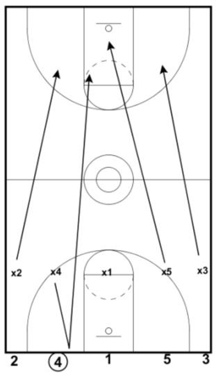 19 best basketball drills images on Pinterest Basketball - basketball evaluation form