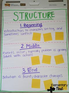 story structure anchor chart pdf