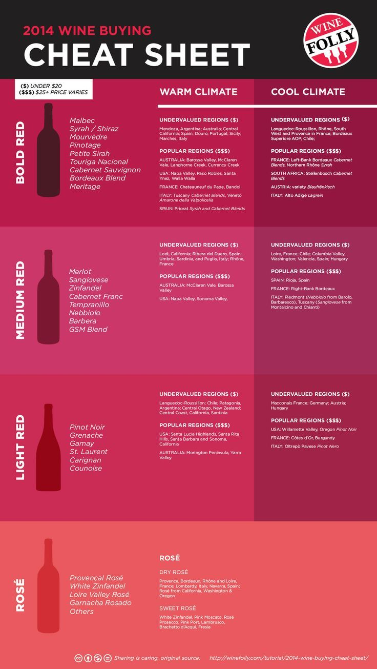 2014 Wine Folly Wine Buying Cheat Sheet Get The Free 3 Page Guide Http Wfol Ly Pelzjl Wine Facts Buy Wine Wine