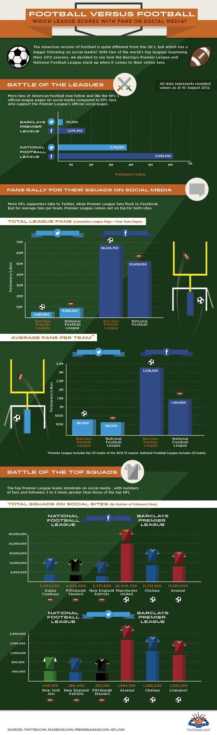 Which sport wins social? via mashable.com