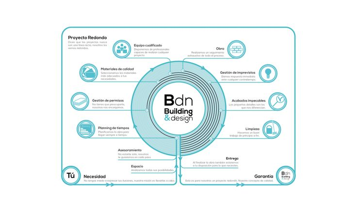 "infographic to ""round project"" for Bdn"