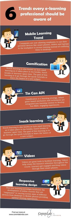 E-learning Design & Development – 6 Path Breaking Trends [Infographic] | Learning - SocialMedia - Innovation | Scoop.it
