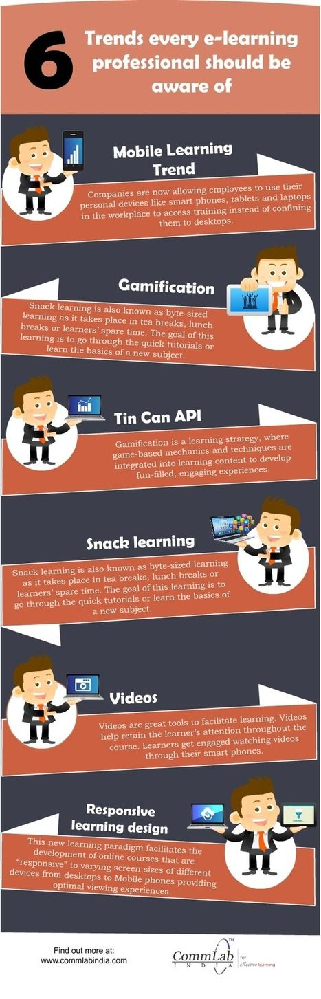 E-learning Design & Development – 6 Path Breaking Trends [Infographic] | Learning - SocialMedia - Innovation | Scoop.it