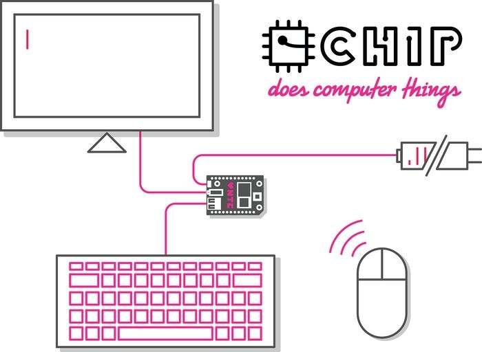 Vous connaissiez le Raspberry Pi et son prix ras du plancher ? Voici de la concurrence. Le CHIP se présente comme le premier ordinateur au monde à coûter… 9$ seulement. Ce prix, c'est 26$ de moins que le Pi lorsqu'il a été lancé.