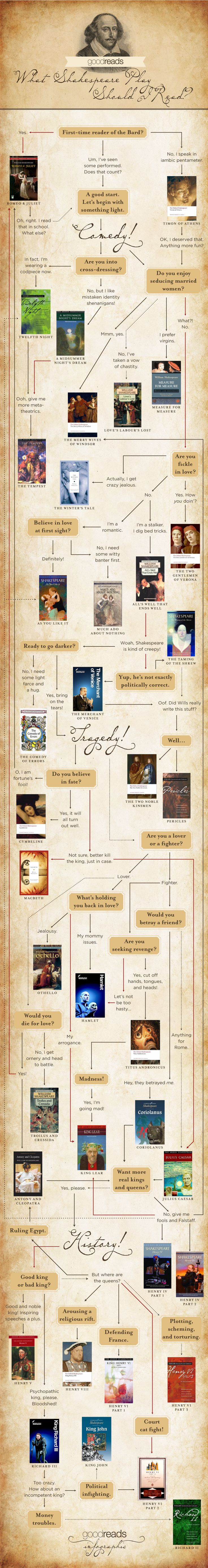 """What Shakespeare Play Should I Read?"" a Goodreads infographic"