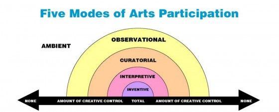 Five Modes of Arts Participation.