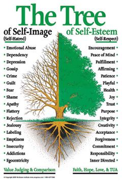 Tree of Self-esteem.  Self Esteem and Self Image. How they are different. Word Tree