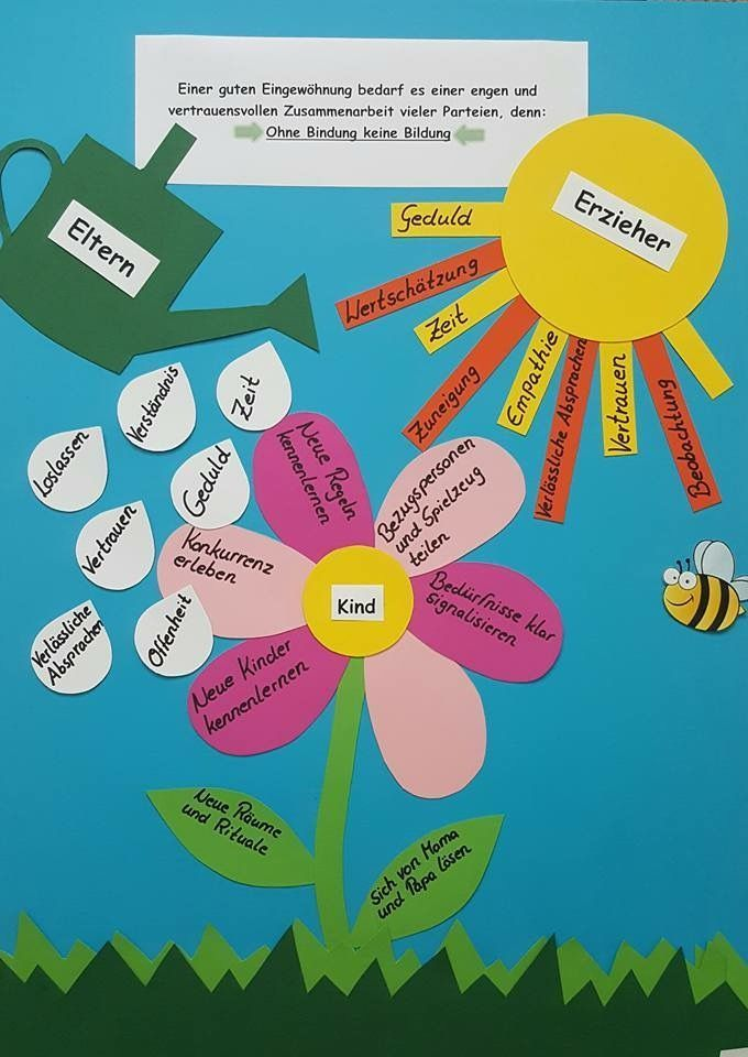 Educational Environment Educational Environment Kindergarten