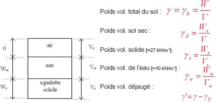 3- La classification des sols - Paramètres