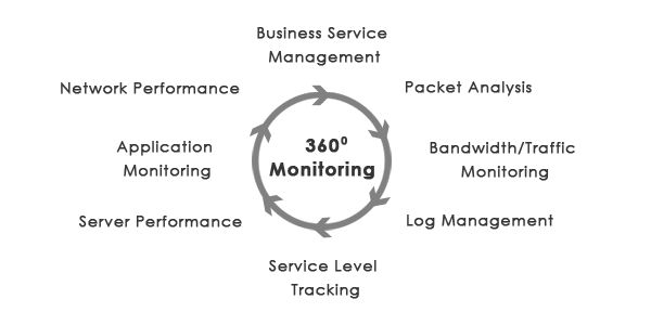 #Unified IT infrastructure #monitoring platform for monitoring all aspect of enterprise #network including #performance, compliance and service quality.