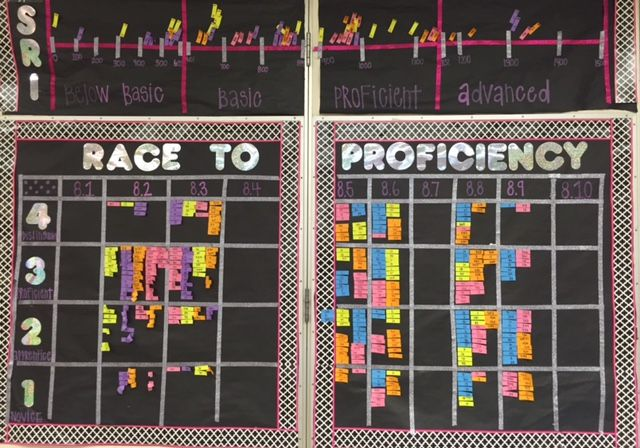 kelseynhayes: Data Tracking in a Middle School ELA Classroom